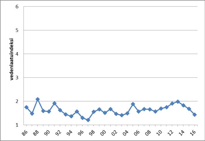Kuva 1. Immalanjärven vedenlaatuluokitus vuosina 1975 – 2016.