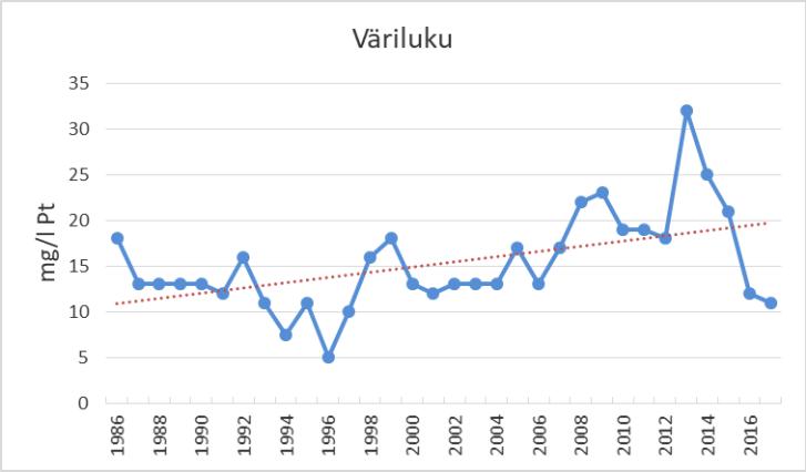 Kuva 1. Kuolimon Isoselän väriluvun kehitys 1986 -2017