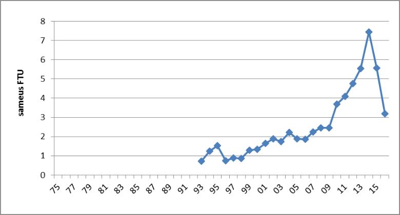Kuva 1. Simpelejärven Lemmikonselän sameusarvo vuosina 1975 – 2016.
