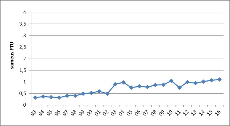 Kuva 2. Simpelejärven Kurhonselän sameusarvo vuosina 1975 – 2016.