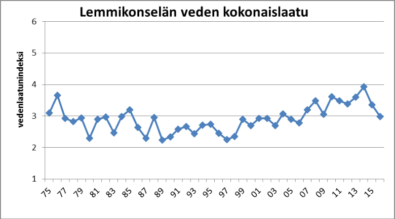 Kuva 3. Lemmikonselän vedenlaatuluokitus vuosina 1975 – 2016.