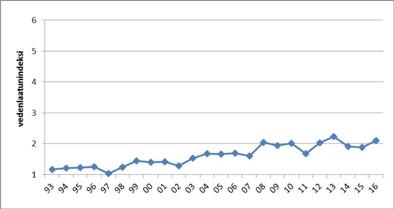 Kuva 4. Kurhonselän vedenlaatuluokitus vuosina 1975 – 2016.