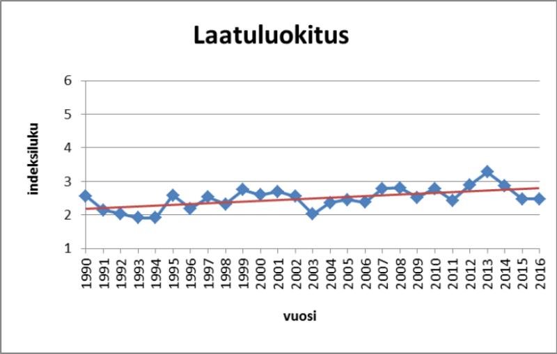 Kuva 1. Pökkäänlahden laatuluokitus 1990 – 2016
